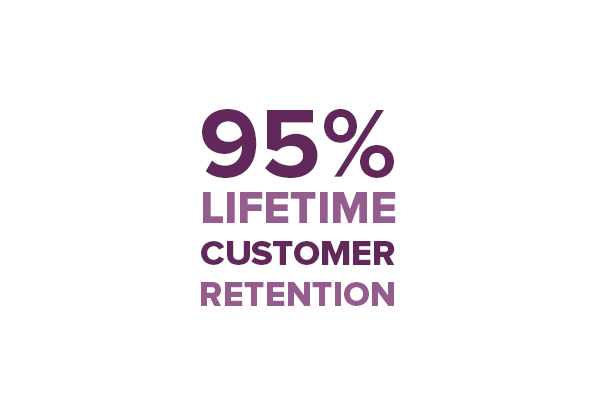PLEXIS 95% Customer Retention Rate